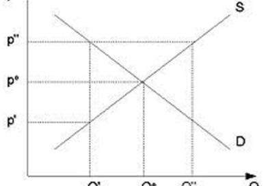 Schema di riferimento cartesiano